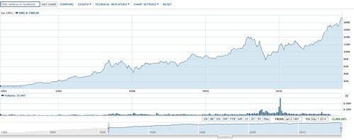 Berkshire Hathaway sinds 1991