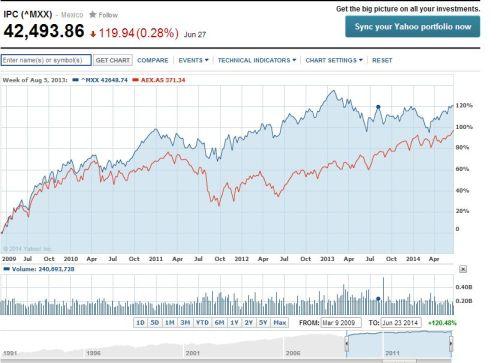 Mexicaanse beurs en Nederlandse beurs vanaf 9 maart 2009