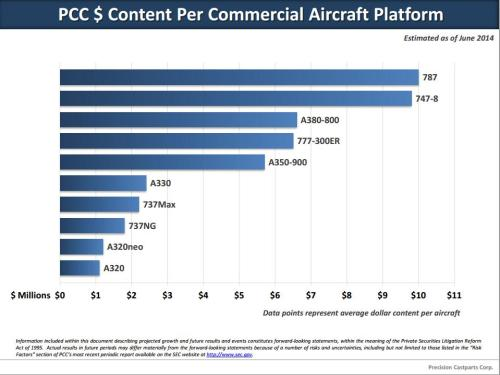 Aandeel van PCC in vliegtuigen
