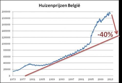 Huizenprijzen België