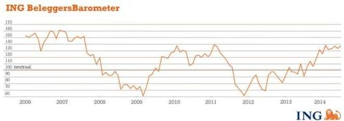 ING Beleggersbarometer juni 2014