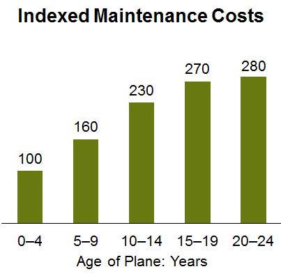 Onderhoudskosten vliegtuigen