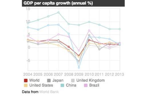 Groei van BBP per inwoner