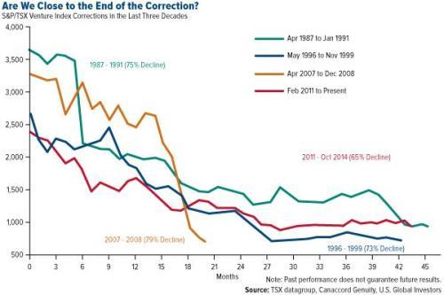 goudprijscorrecties in de afgelopen dertig jaar