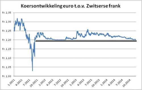 Koersontwikkeling euro ten opzichte van Zwitserse frank