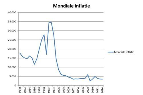 Mondiale inflatie sinds 1980