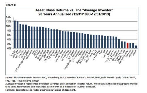 Onderzoek naar rendementen particuliere beleggers in VS