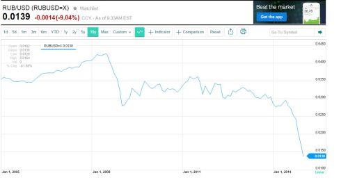 Roebel versus dollar 16 december 2014