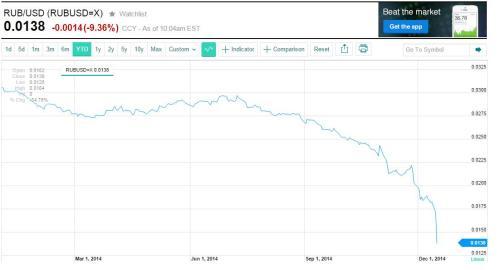 Roebel versus dollar
