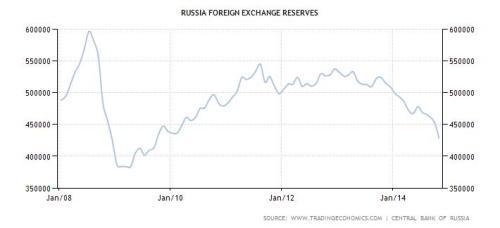 deviezenreserves Rusland