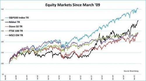 Aandelenbeurzen sinds maart 2009