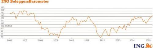 ING Beleggersbarometer maart 2015