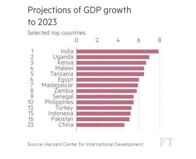 Groeiprognoses tot 2023