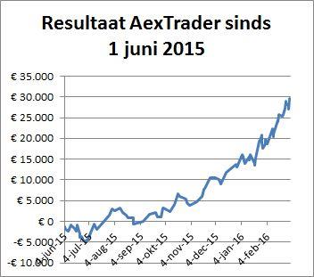 AexTrader per 2 maart 2016