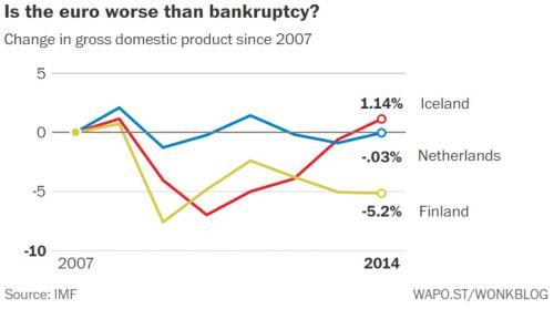 Economie Nederland, Finland en IJsland sinds 2007
