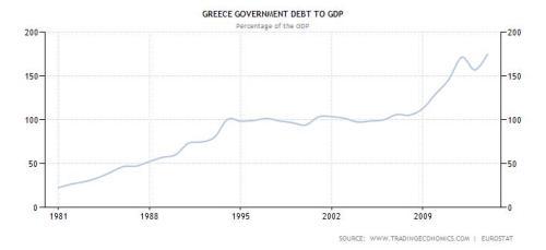 Griekse overheidsschuld vanaf 1981