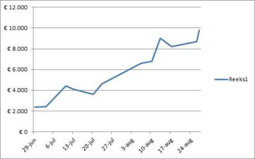 DaxTrader Korte termijn juli en augustus grafiek