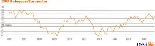 ING Beleggersbarometer augustus 2015