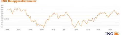 ING Beleggersbarometer september 2015
