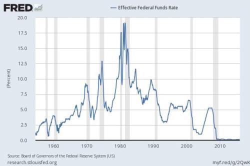 Grafiek: effectieve beleidsrente in VS