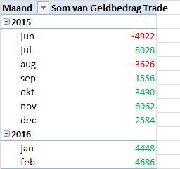 AexTrader per 10 februari 2016 tabel