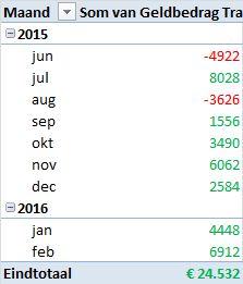 AexTrader per 16 februari 2016 tabel