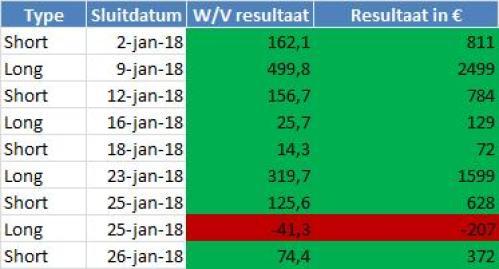 DaxTrader Korte Termijn Resultaten januari tot en met 28 januari