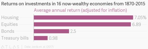 Source: Data: Jorda et. al. (2017)