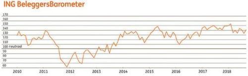 ING Beleggersbarometer augustus 2018