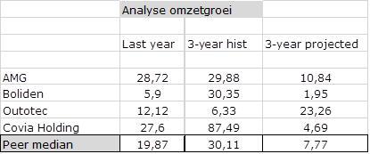 AMG tabel