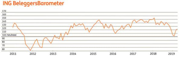 ING Beleggersbarometer maart 2019