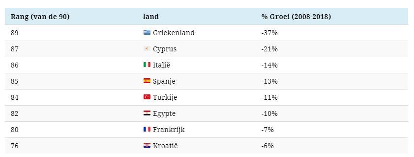 Welvaartsmarkten van het afgelopen decennium langs de Middellandse Zeekust