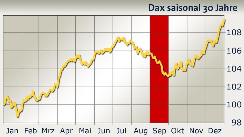 Bron: seasoncharts.com, grafisch: boerse.ARD.de