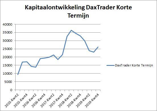 Kapitaalontwikkeling automatisch beleggen dax per 1 jan 2020