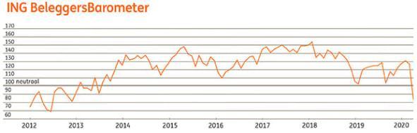 ING Beleggersbarometer maart 2020
