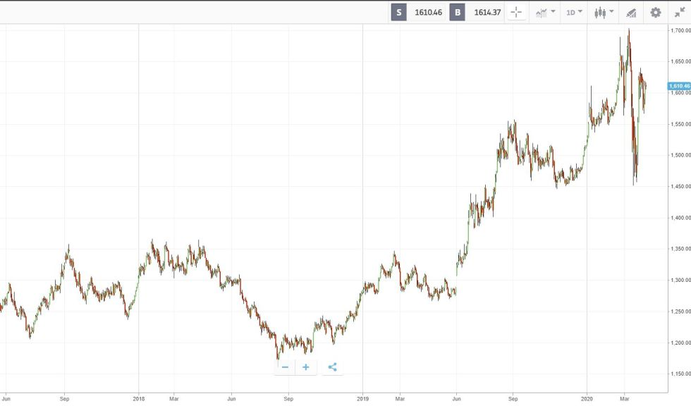 Goud in dollars 3 april 2020