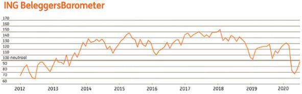 ING Beleggersbarometer juni 2020