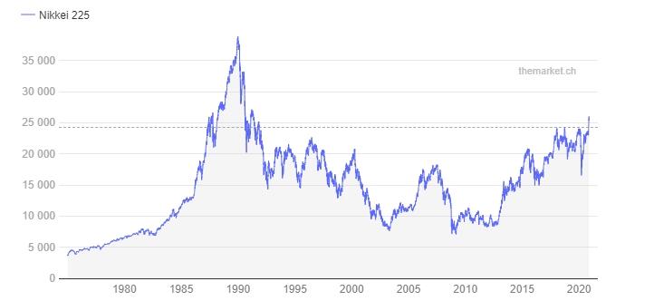 Nikkei sinds 1989