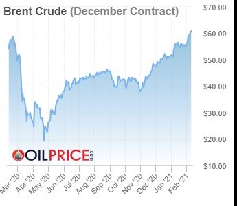 brent_crude-2021-02-09
