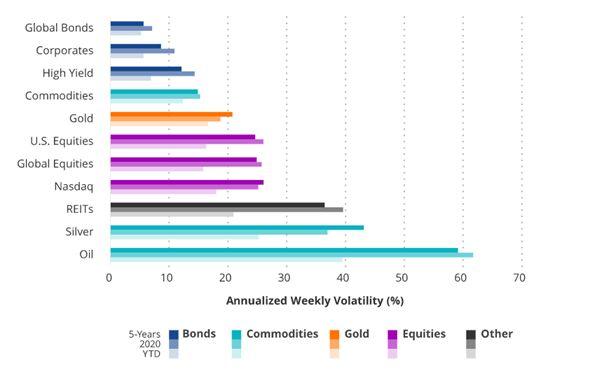 Goud heeft in de afgelopen tien jaar laten zien meestentijd een stabiele asset te zijn