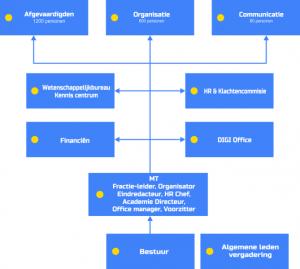 organogram-2