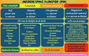 infographic-fijnstof