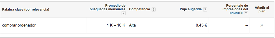 Resultado de Google Adwords