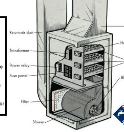 maintain your furnace to avoid harmful combustion gases [ 1280 x 640 Pixel ]