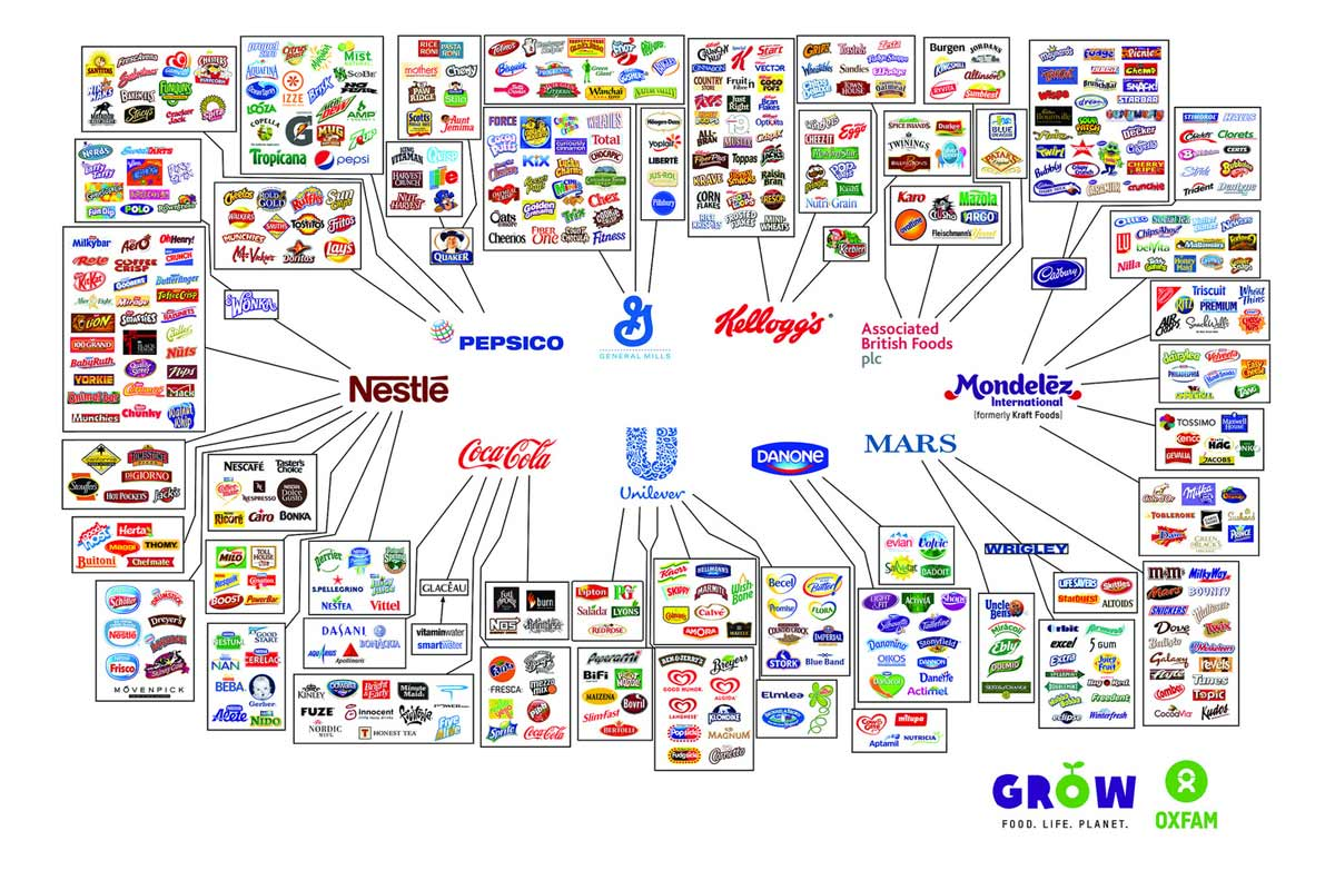 The illusion of choice   source: Oxfam/Behind the Brand