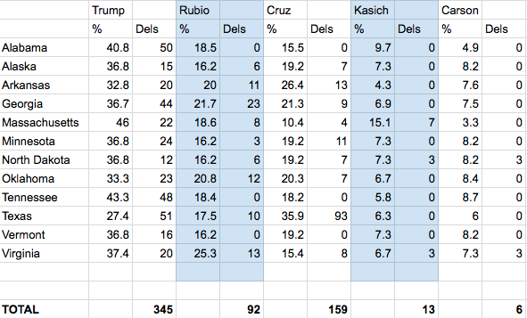 Projected values before Super Tuesday
