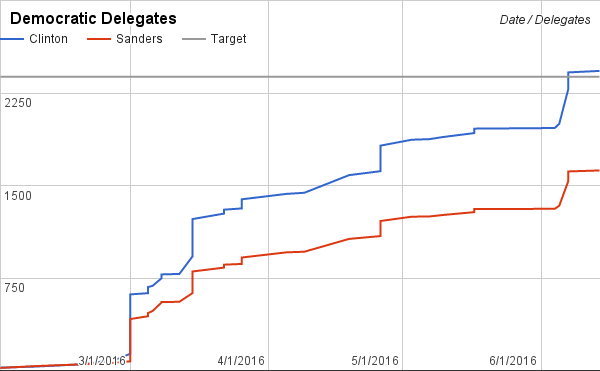 Sanders had a big night, but Clinton (possibly) still on track for win without superdelegates.