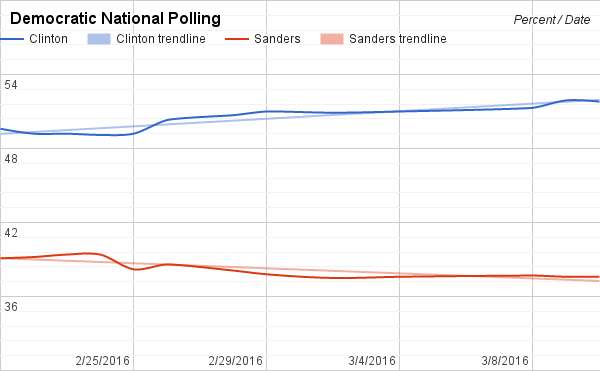 Clinton has trended slightly up in national polls over the past four weeks.