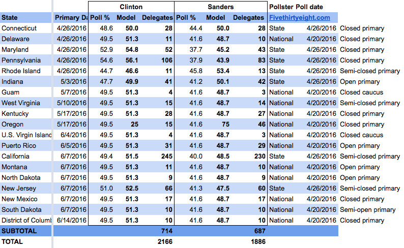Sanders may win three states on April 26, but Clinton will likely win the delegate count.