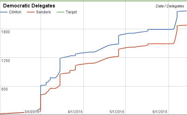 Sanders win cuts Clinton's lead to around 250. She has a chance on April 19th and 26th to extend the lead in such a way that make it nearly impossible for Sanders to catch her.